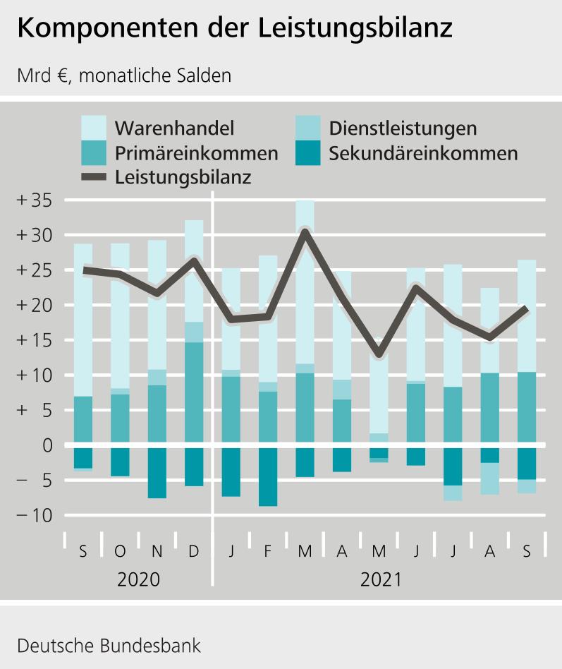 Deutsche Leistungsbilanz
