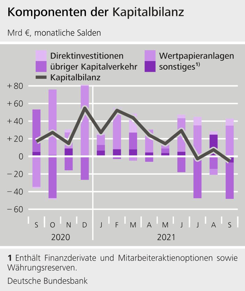 Deutsche Kapitalbilanz
