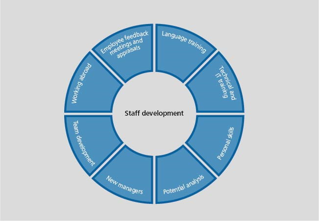 Diagram displaying the staff development at the Bundesbank