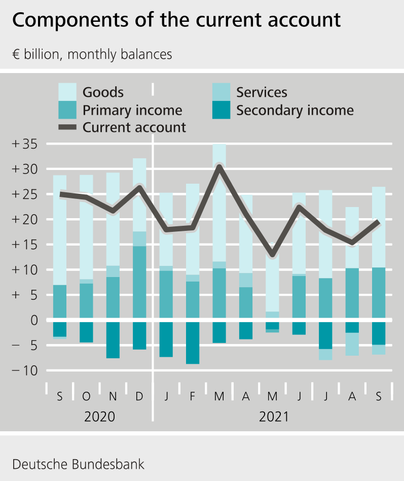 Balance of payments | Deutsche Bundesbank