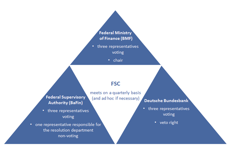 Composition of the Financial Stability Committee (FSC)