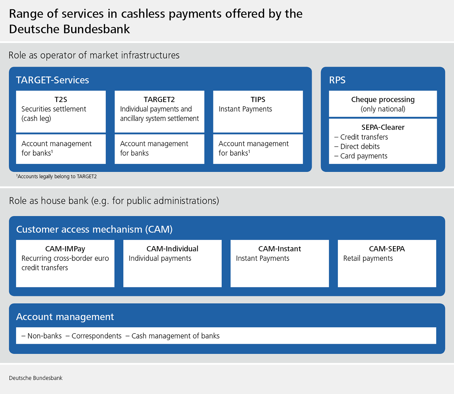 Overview of services offered by the Deutsche Bundesbank in the area of cashless payments.