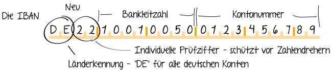 Sepa Rulebook Deutsch