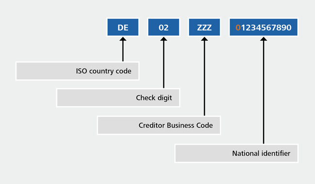 The diagram shows, by way of example, how the Creditor Identifier is structured.