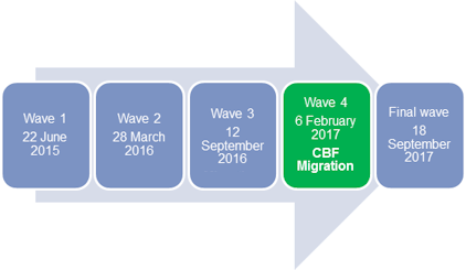 The Graphic shows the T2S migration waves