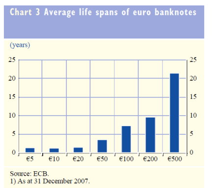 Average life spans of euro banknotes