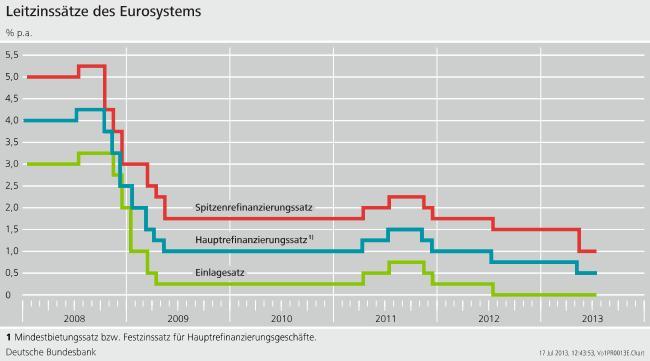 Zinssätze deutsche bundesbank
