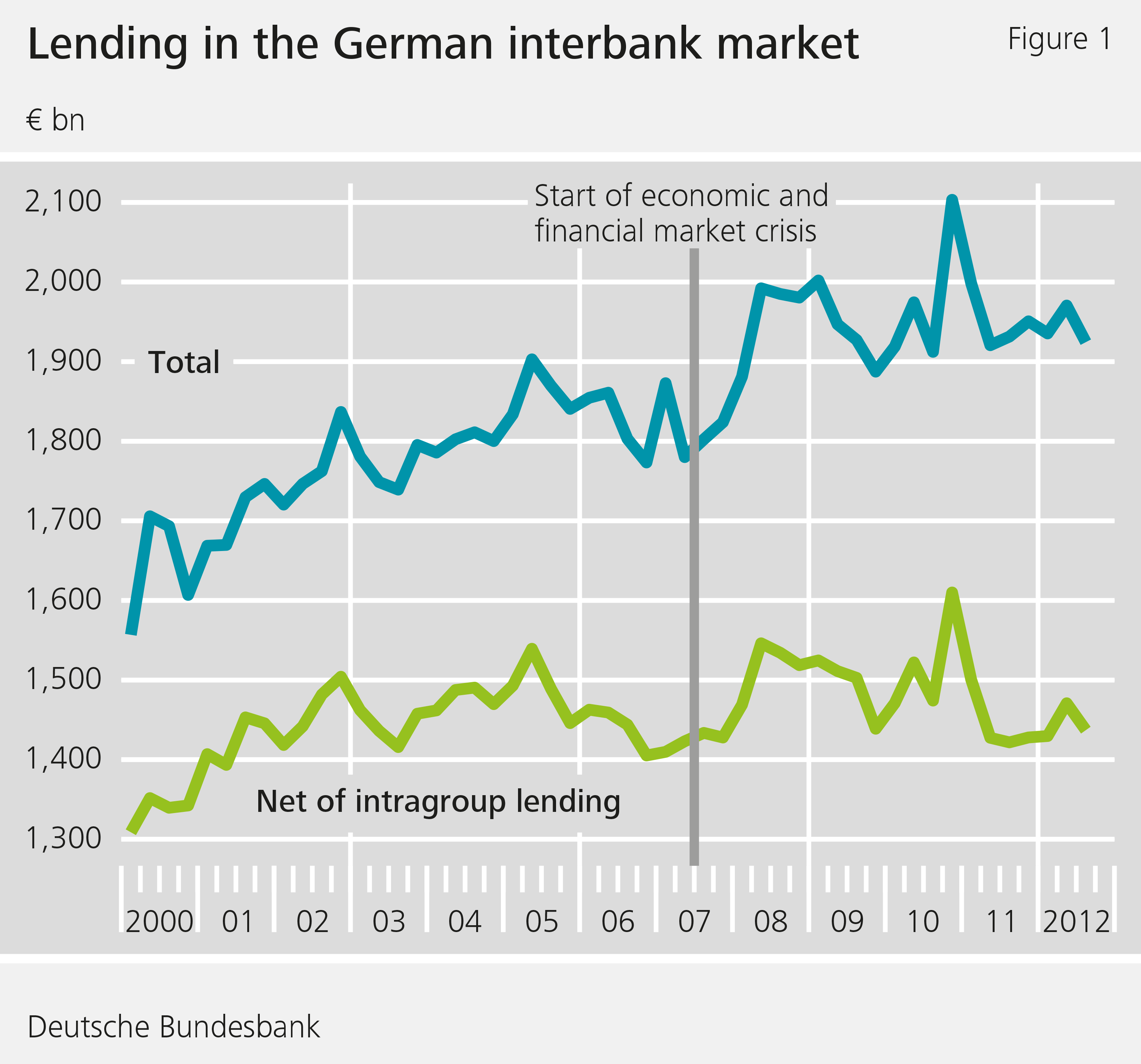 Lending in the German interbank market