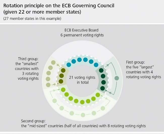 Figure: Rotation principle on the ECB Governing Council