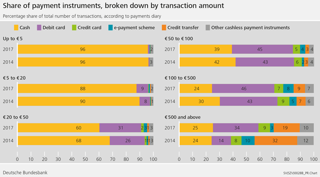 Share of payment instruments, broken down by transaction amount
