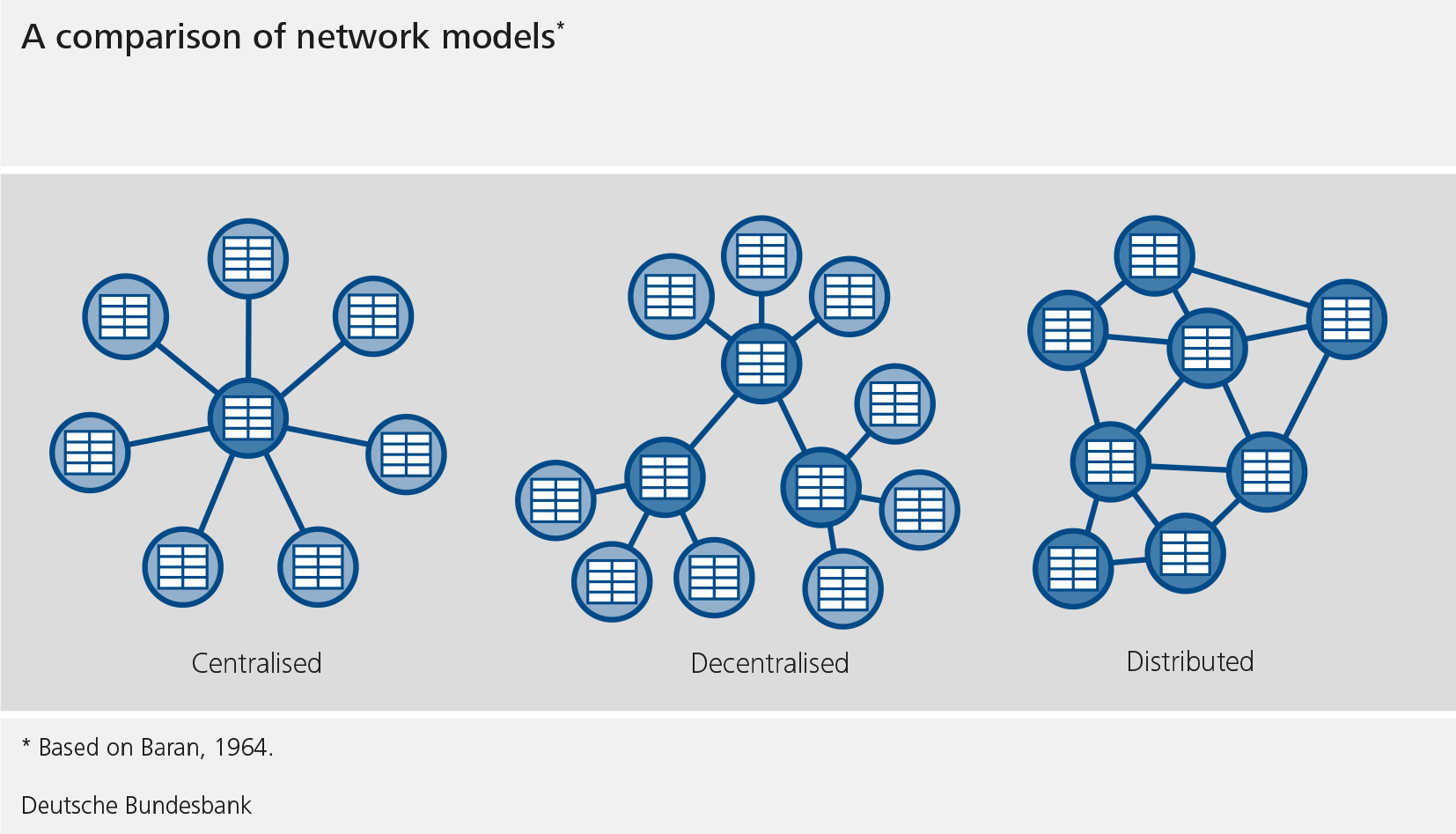 The graphic shows a comparison of network models based on Baran, 1964