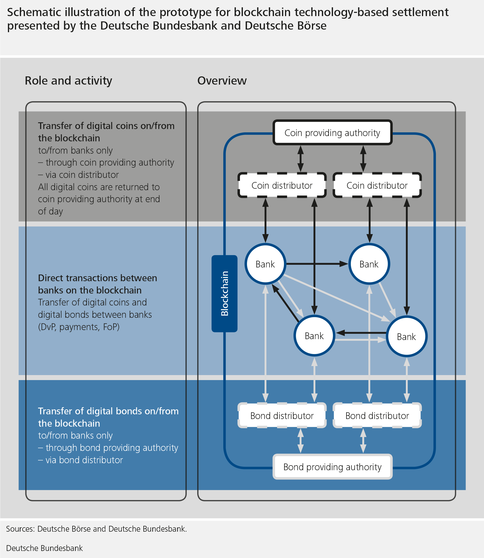 The graphic shows a schematic illustration of the prototype for blockchain technology-based settlement presented by the Deutsch