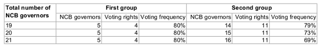 Picture of a table with both groups of the rotation system and the frequency of voting rights