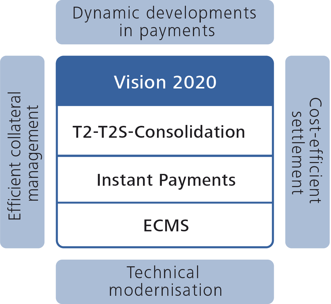 Enhancements to the Eurosystem's market infrastructure
