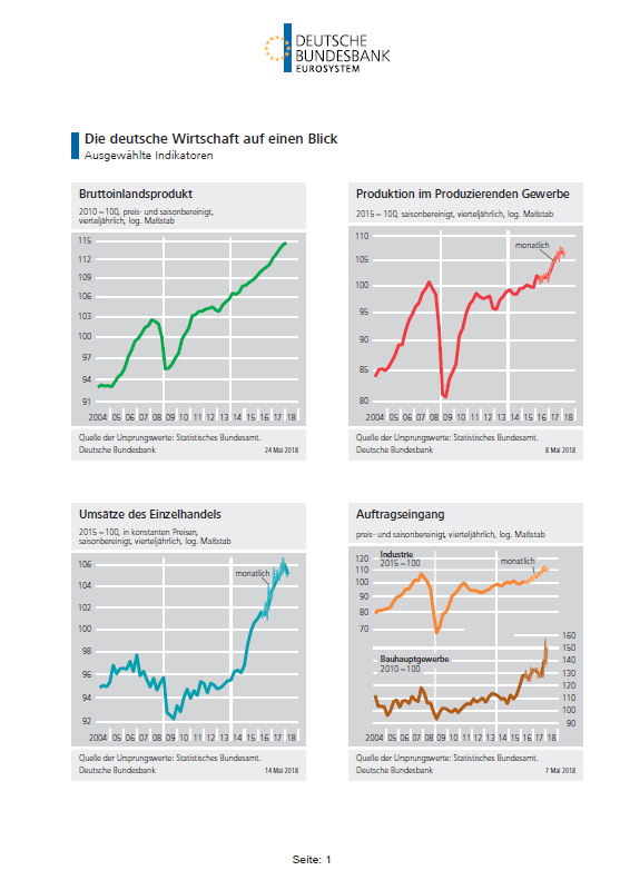 The German economy at a glance - graphic collection