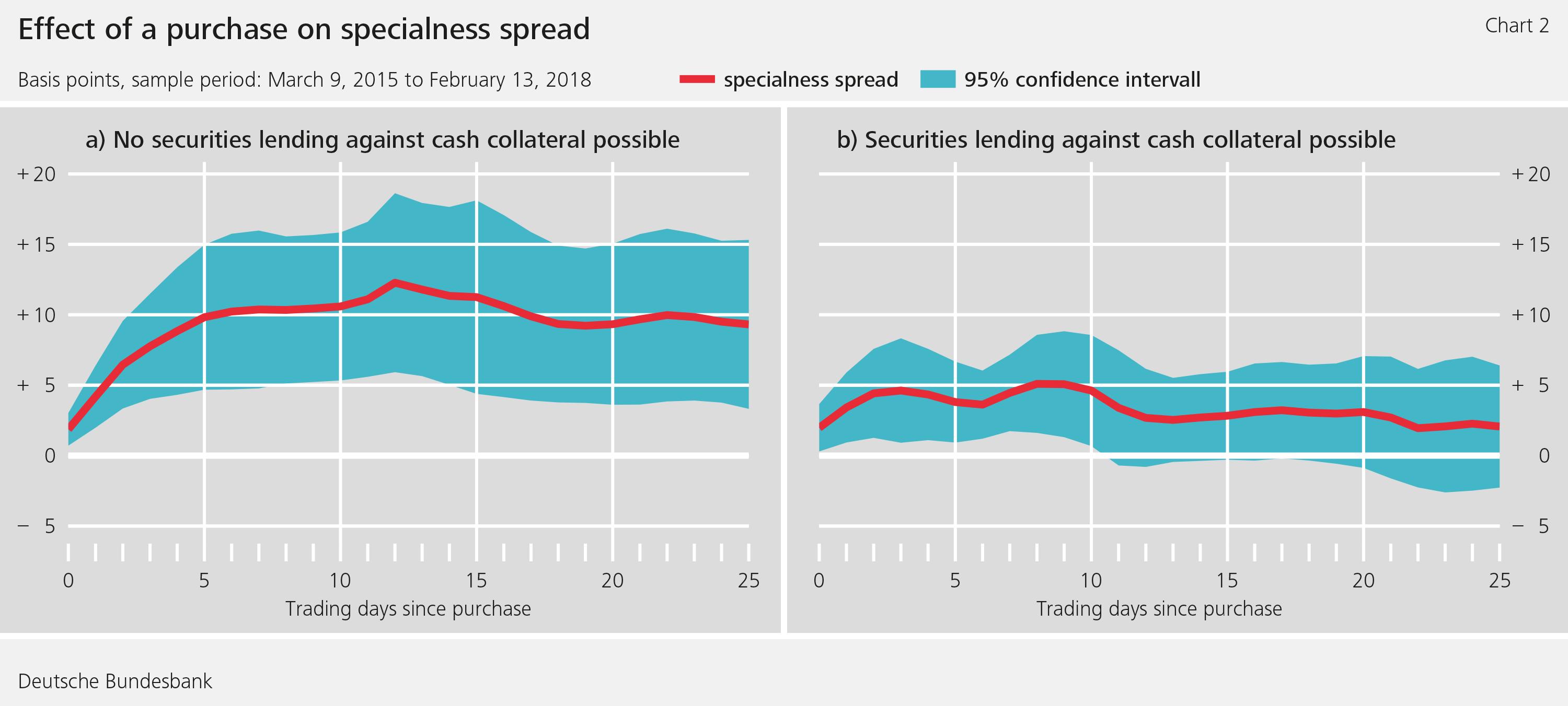 Figure 2: Effect of a purchase on specialness spread