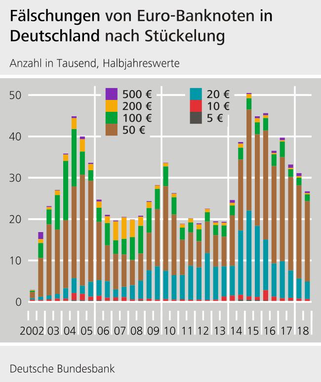 Euro Statistik