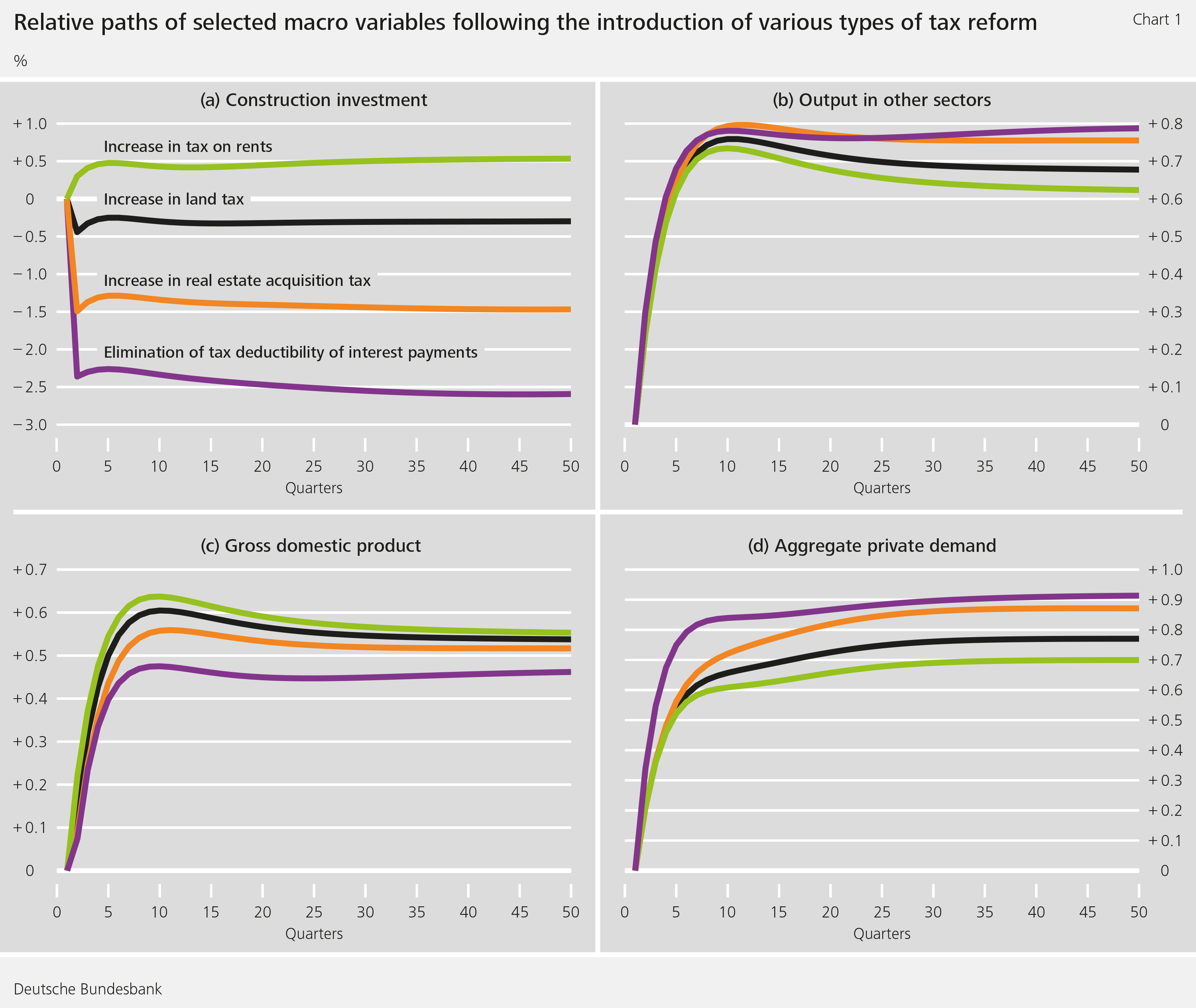 Chart 1: Relative paths of selected macro variables following the introduction of various types of tax reform