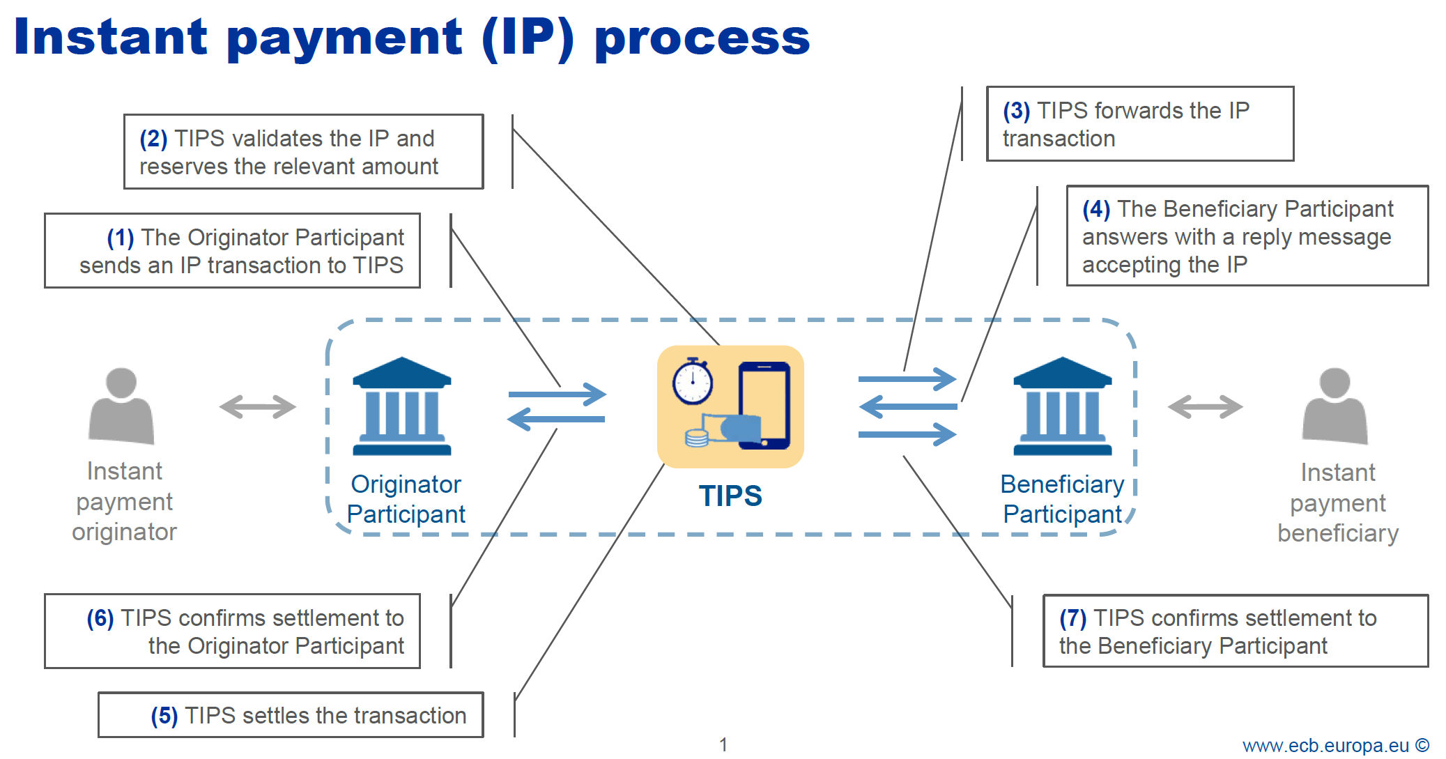 Instant payment processing in TIPS