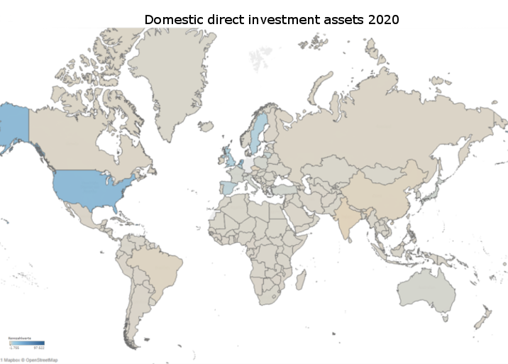 Net domestic investment abroad