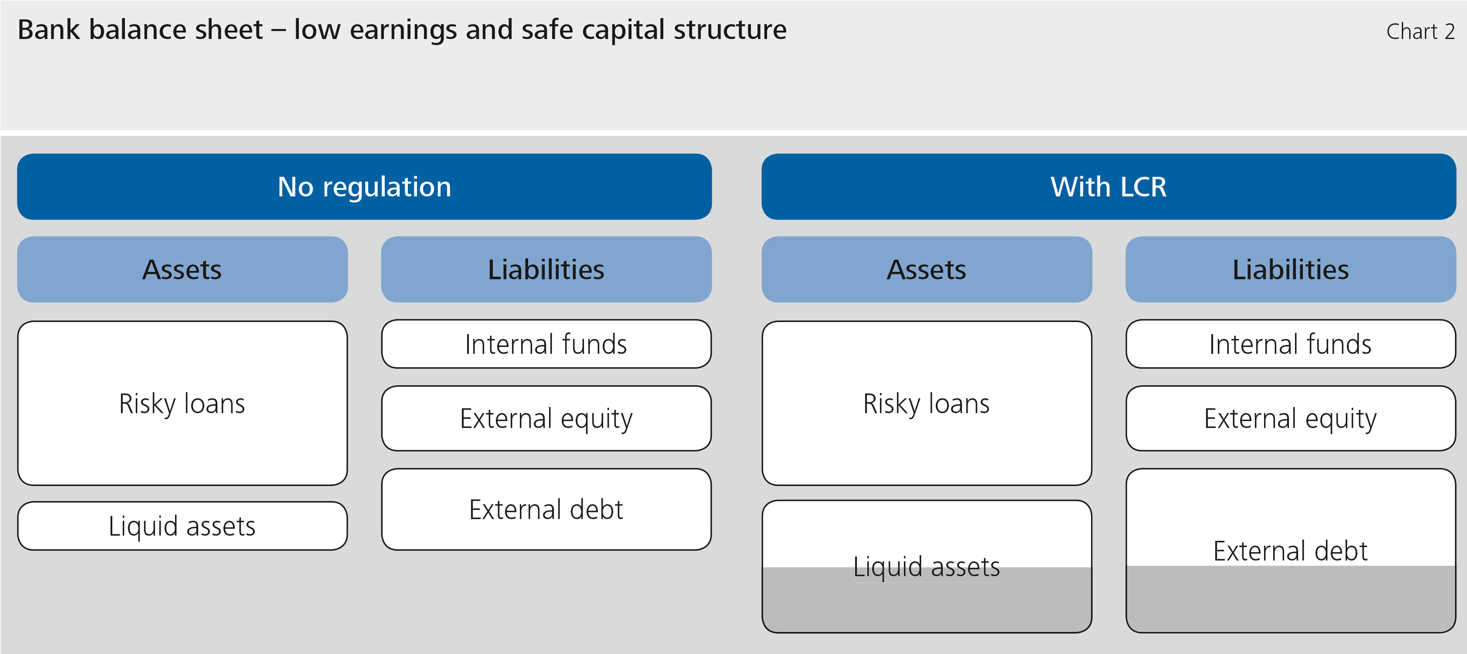 Chart 2: Bank balance sheet – low earnings and safe capital structure