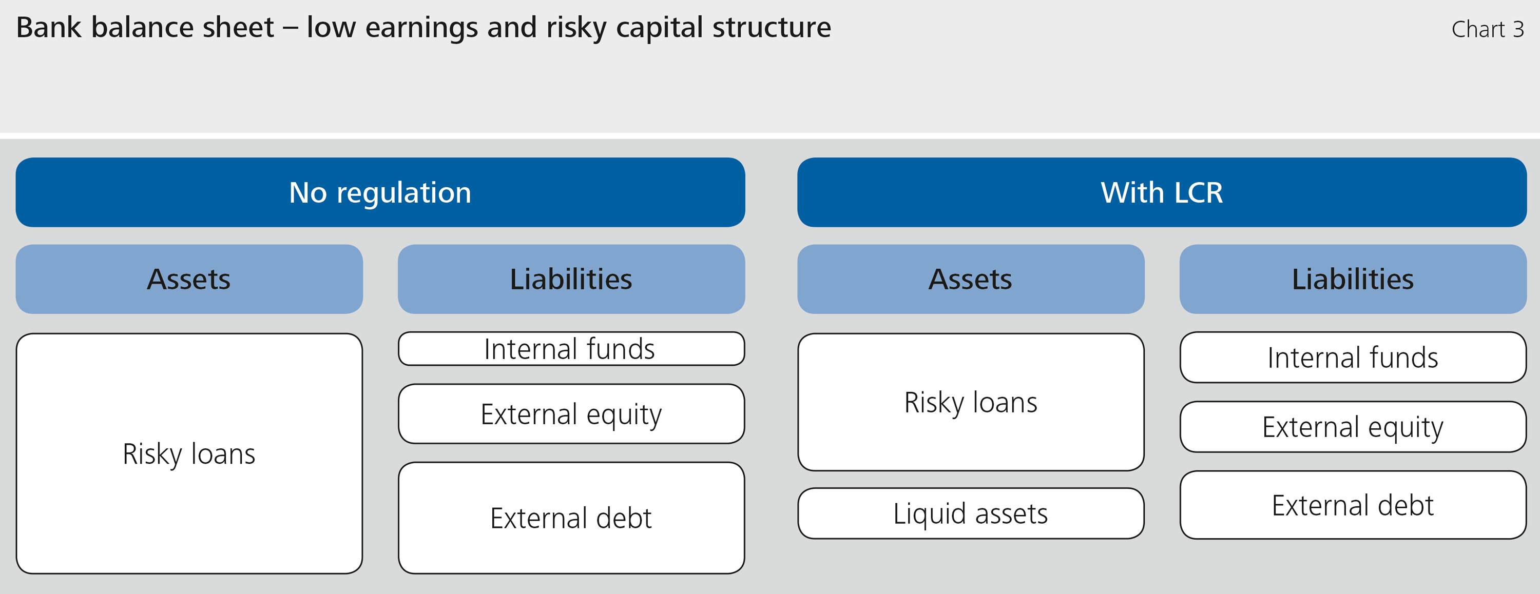 Chart 3: Bank balance sheet – low earnings and risky capital structure