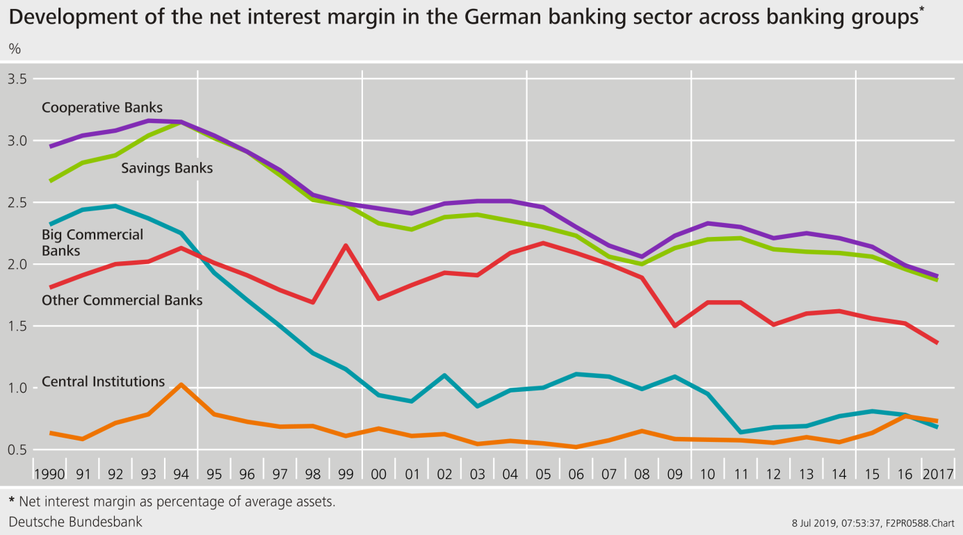 Graph: Interest margins in the German banking sector