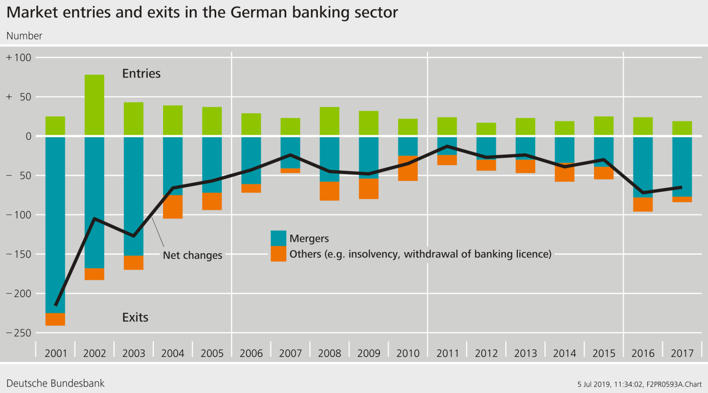 Graph: Entries and exits in the German banking sector