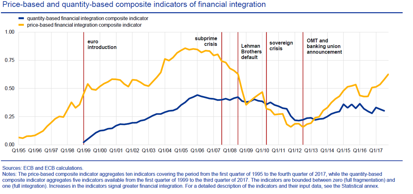 Price-based and quantity-based composite indicators of financial integration