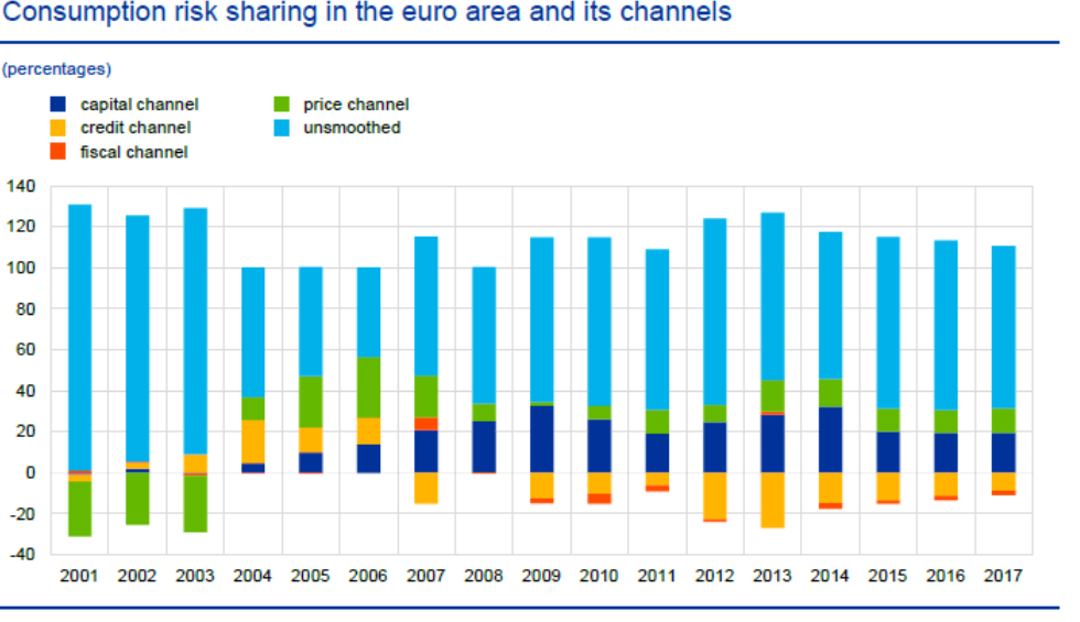 Consumption risk sharing in the euro area and its channels
