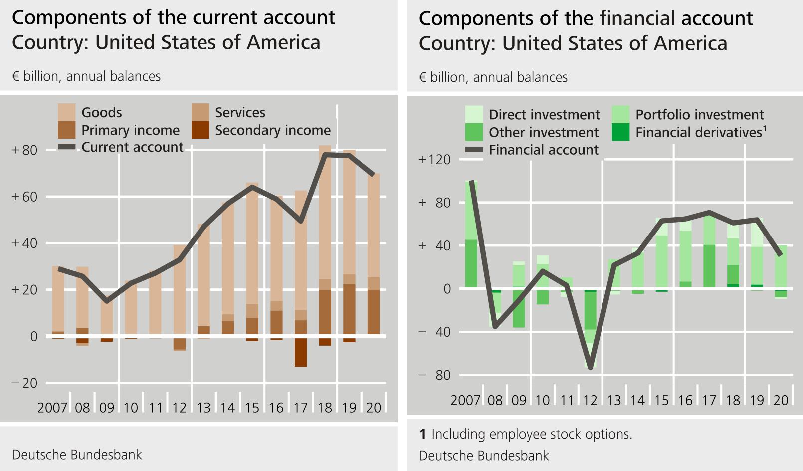 Balance Of Payments Deutsch