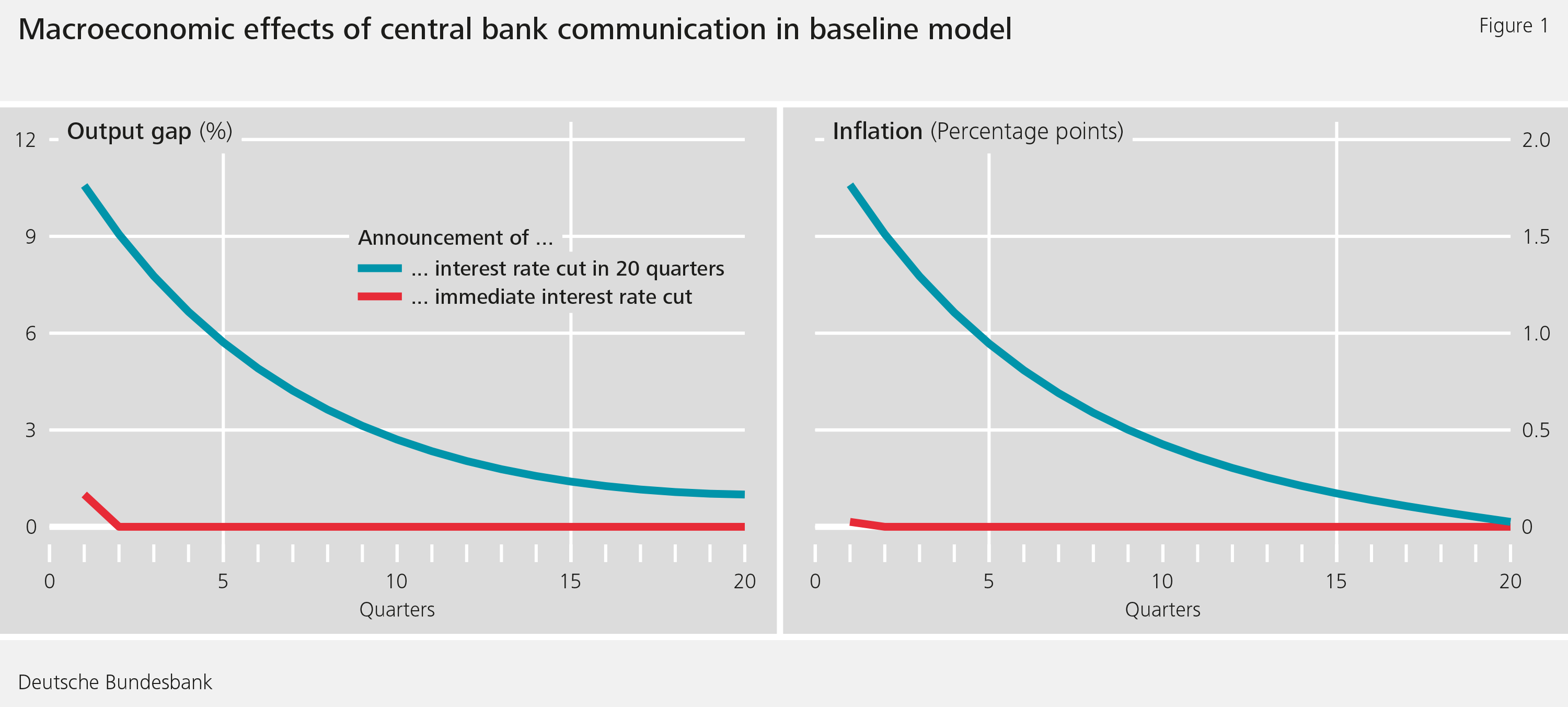 Figure 1: Macroeconomic effects of central bank communication in baseline model