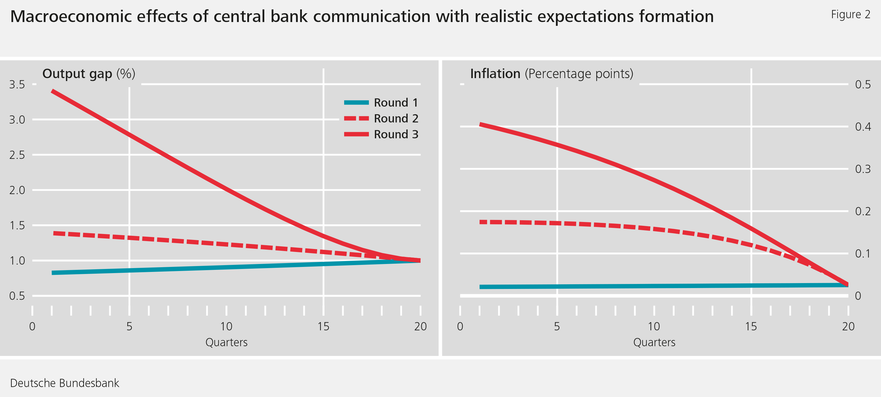 Figure 2: Macroeconomic effects of central bank communication with realistic expectations formationDeutsche