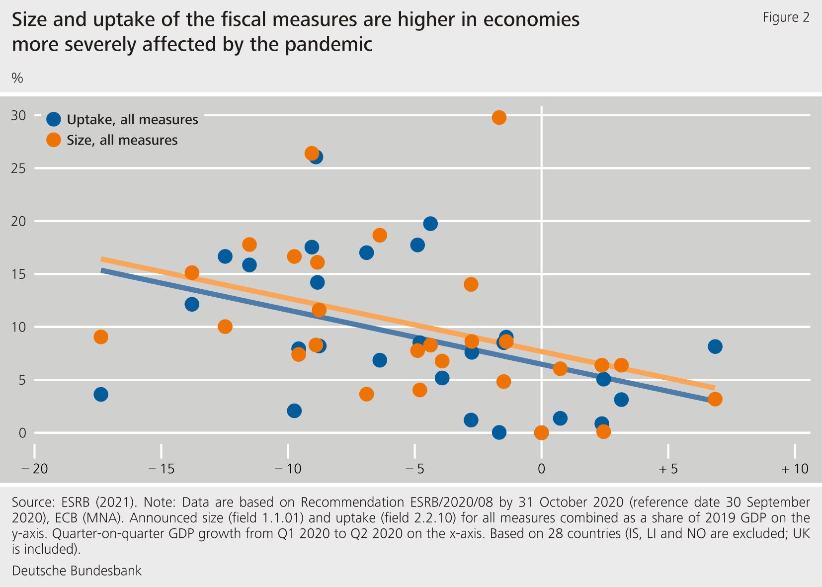COVID related fiscal measures and debt sustainability   Deutsche ...