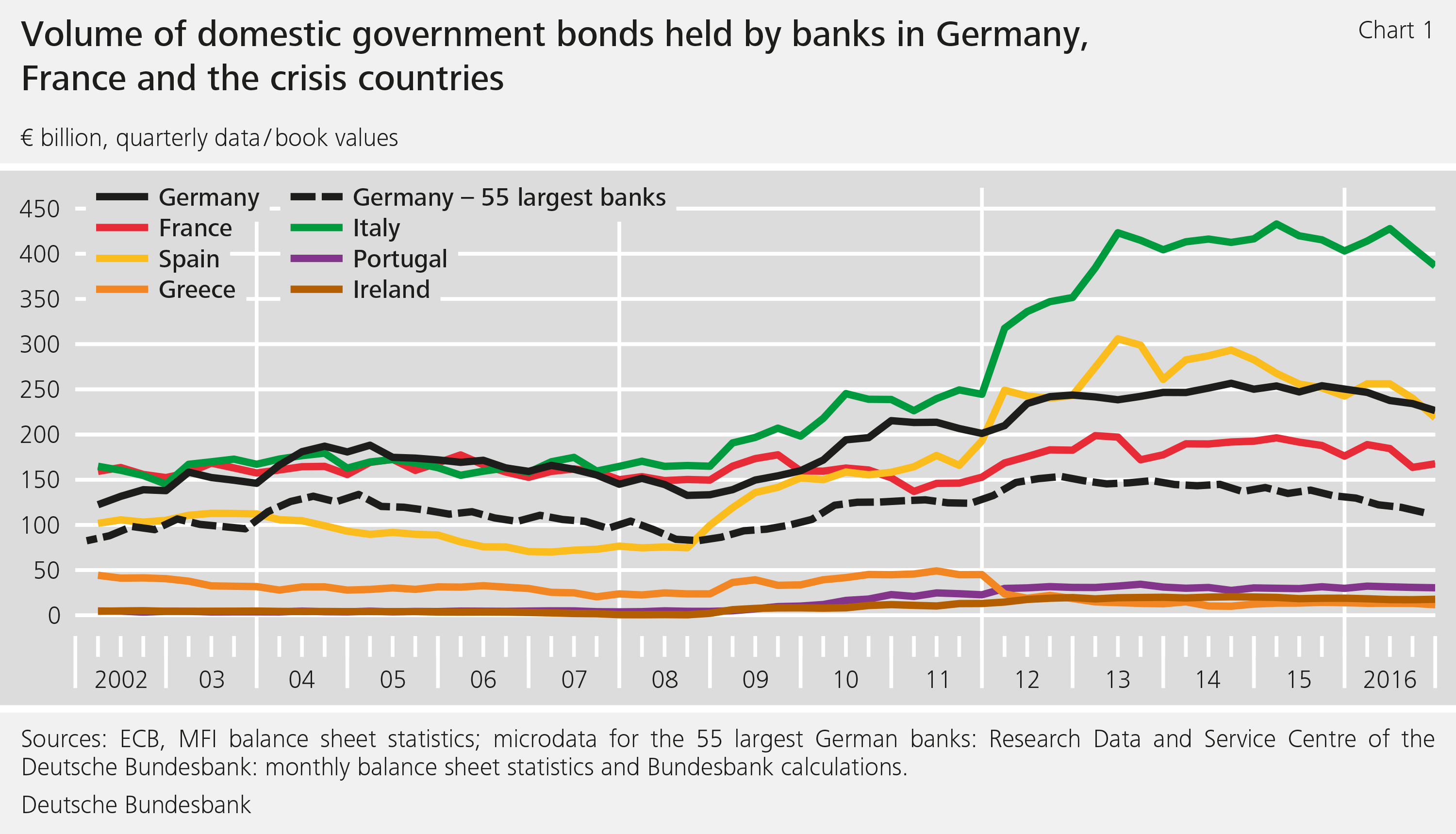 Chart 1: Volume of domestic government bonds held by banks in Germany, France and the crisis countries