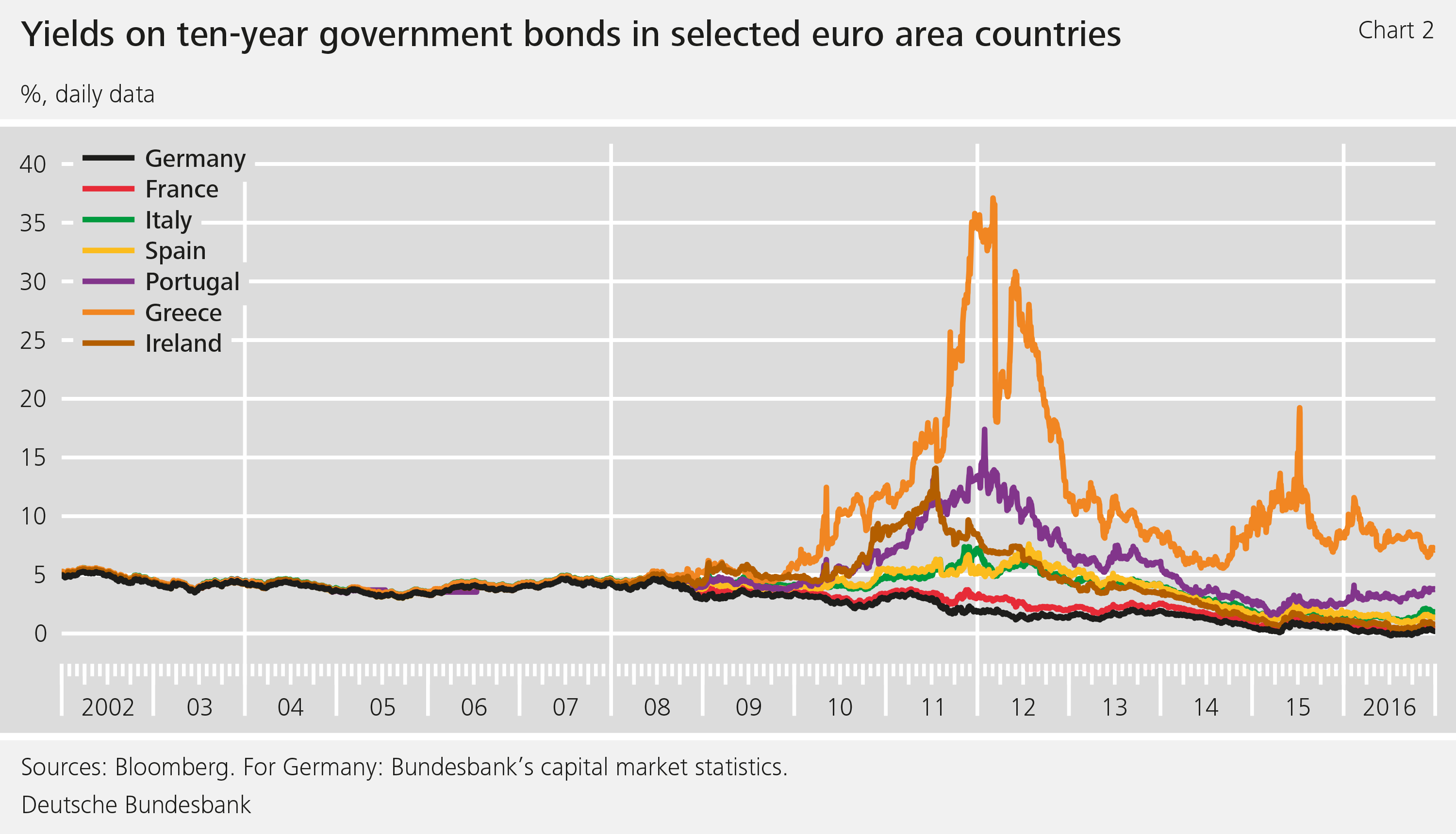 Chart 2: Yields on ten-year government bonds in selected euro area countries