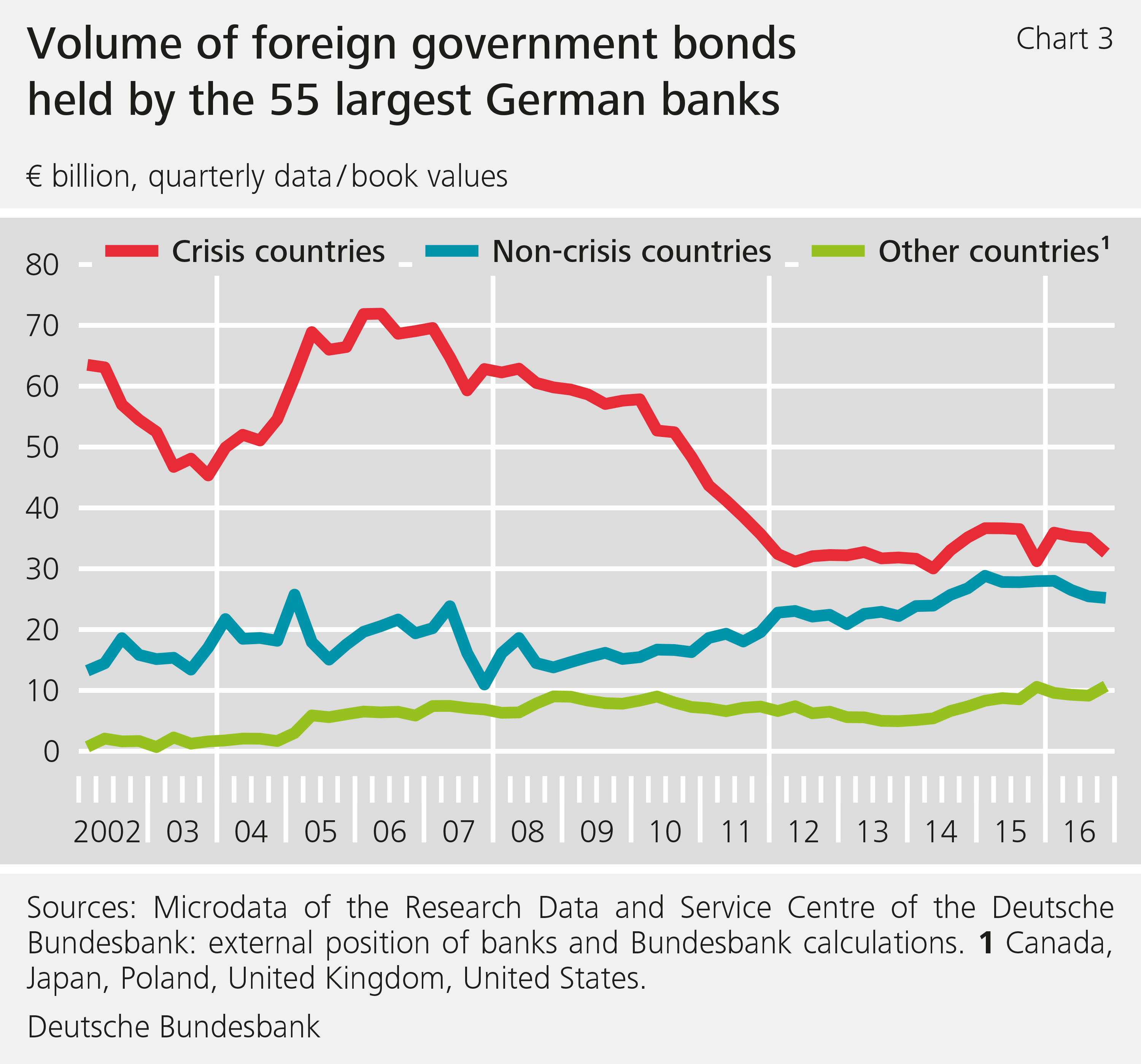 Chart 3: Volume of foreign government bonds held by the 55 largest German banks