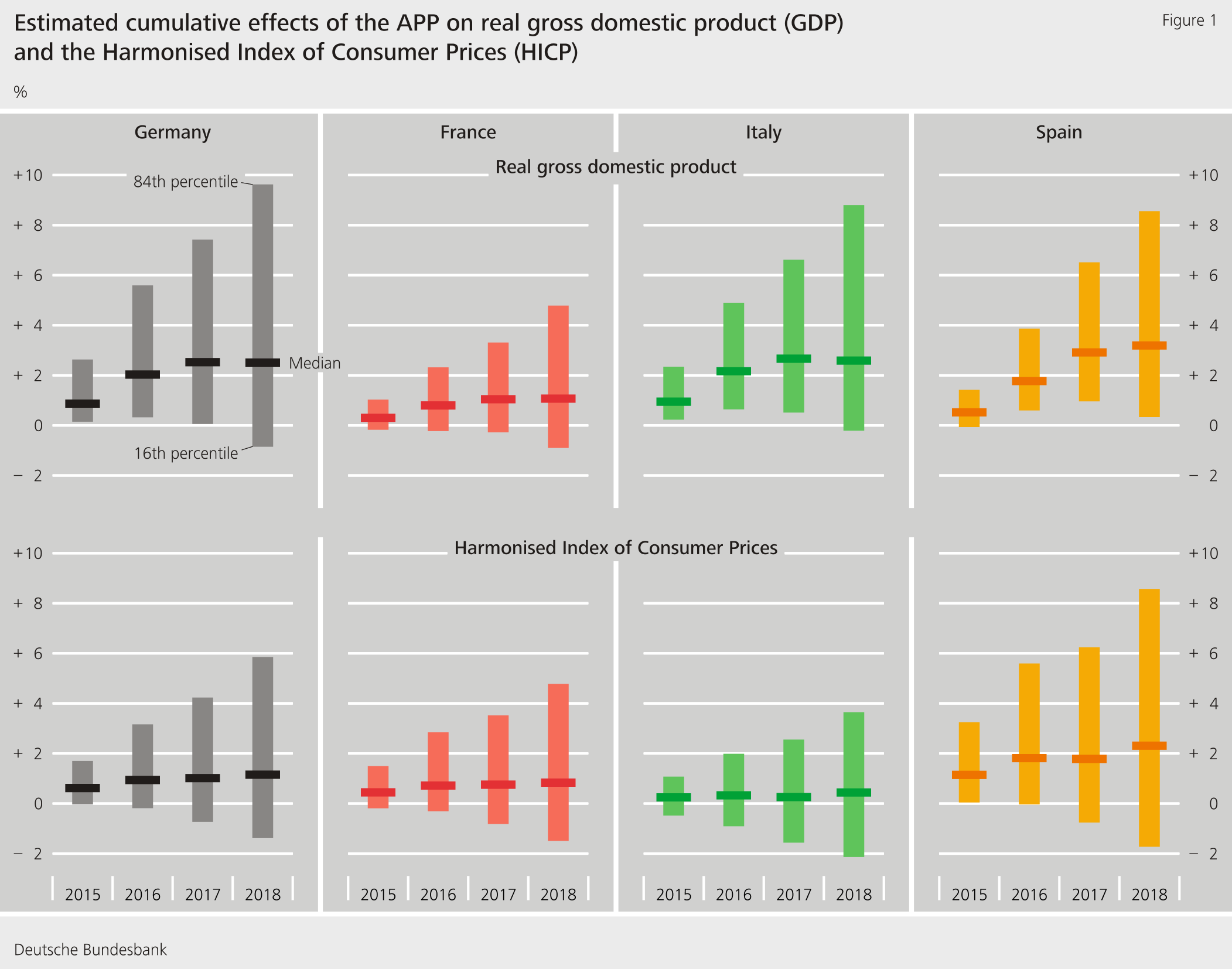 Figure 1: Estimated cumulative effects of the APP on real gross domestic product (GDP) and the Harmonised Index of Consumer Prices (HICP)