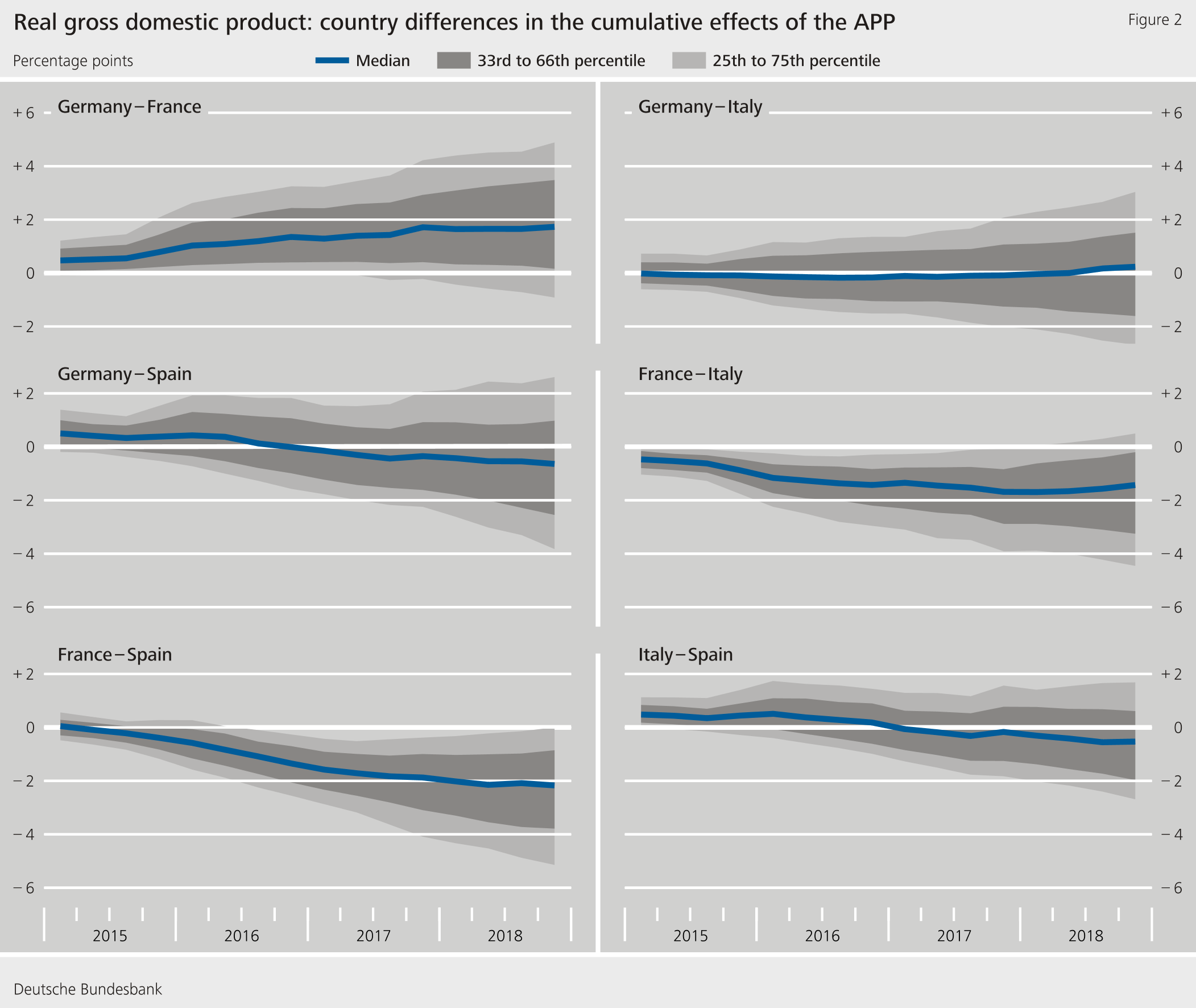 Figure 2: Real gross domestic product: country differences in the cumulative effects of the APP