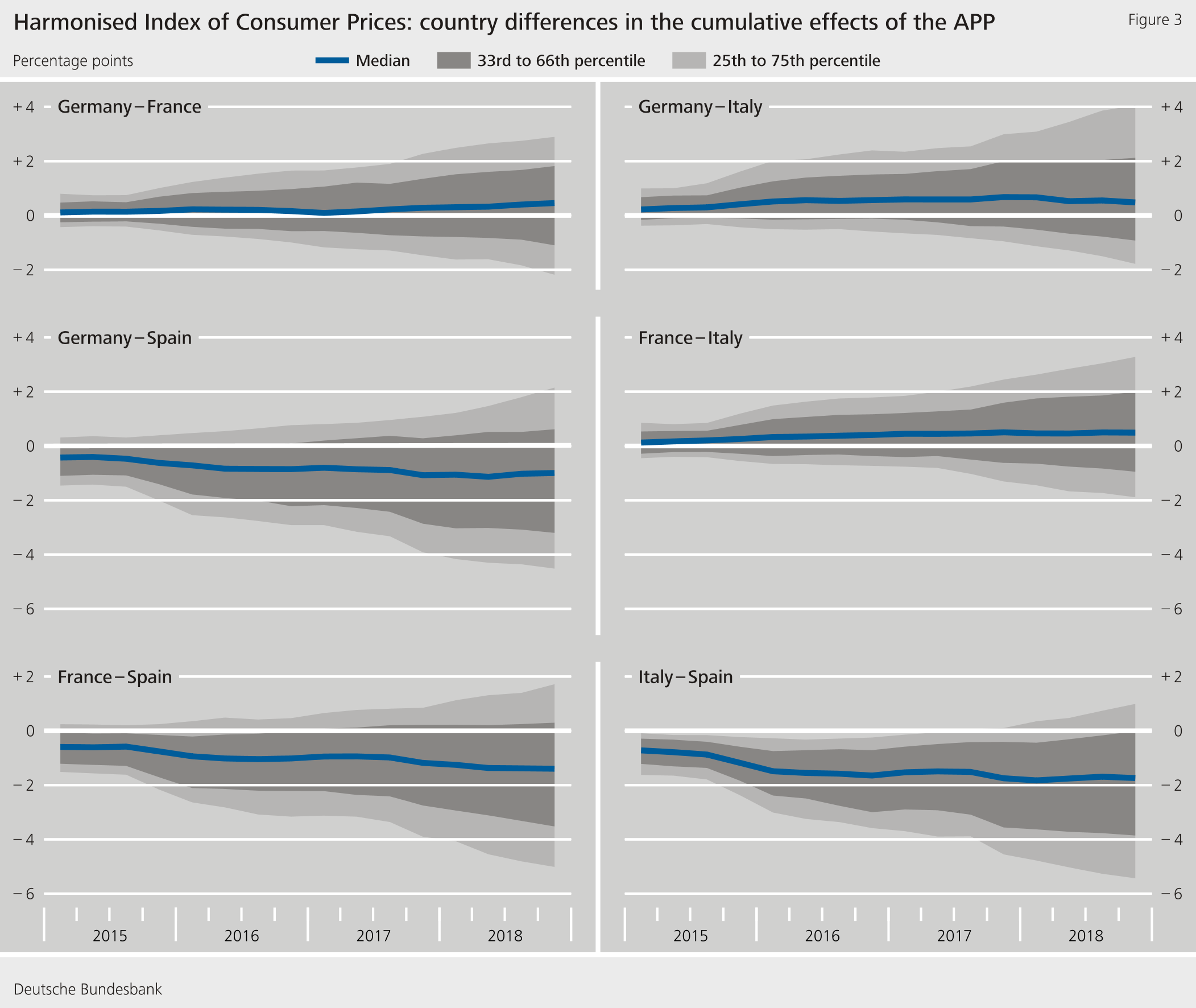 Figure 3: Harmonised Index of Consumer Prices: country differences in the cumulative effects of the APP