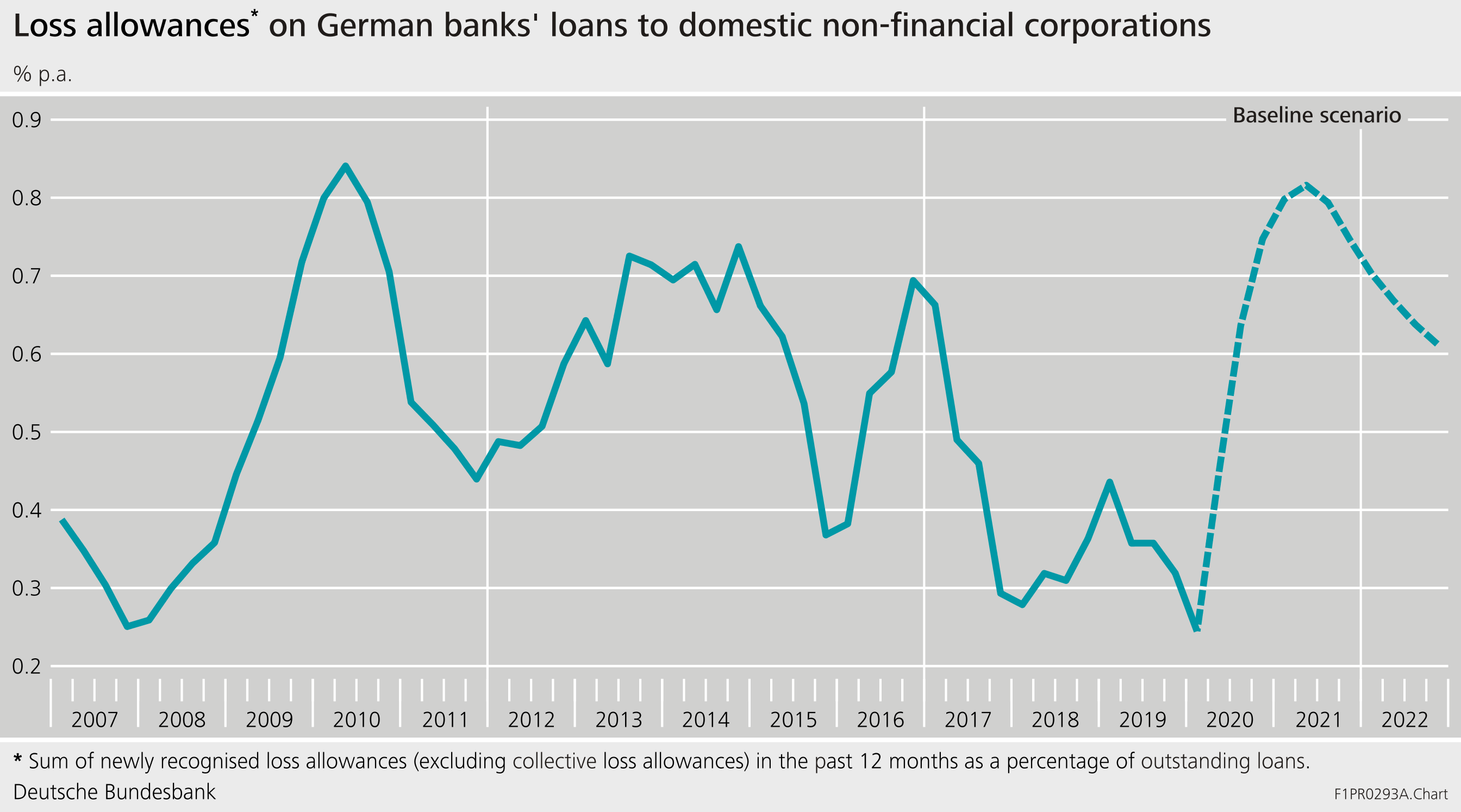 Simulation of loss allowances in the German banking sector