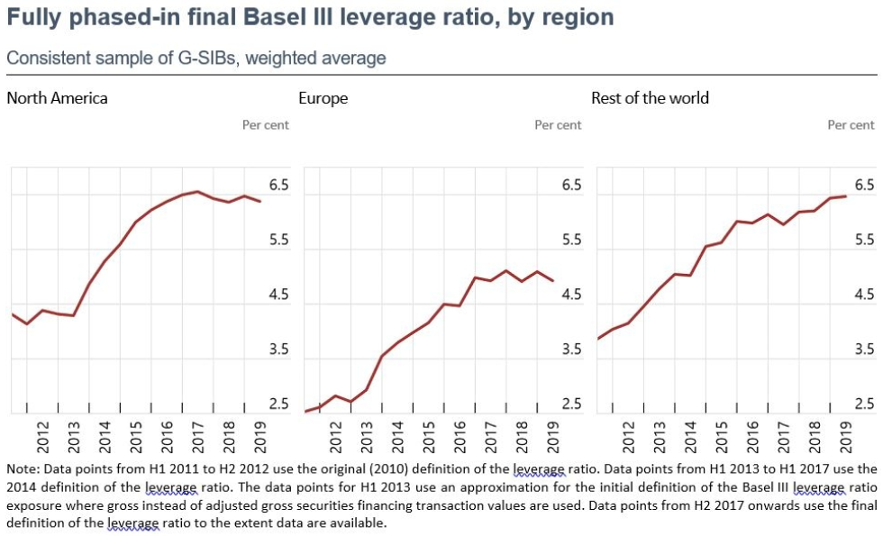 Evolution of the leverage ratio of G-SIBs